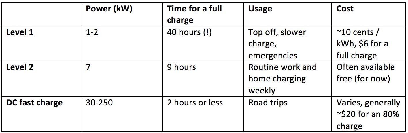 Comparison of EV Charging Options