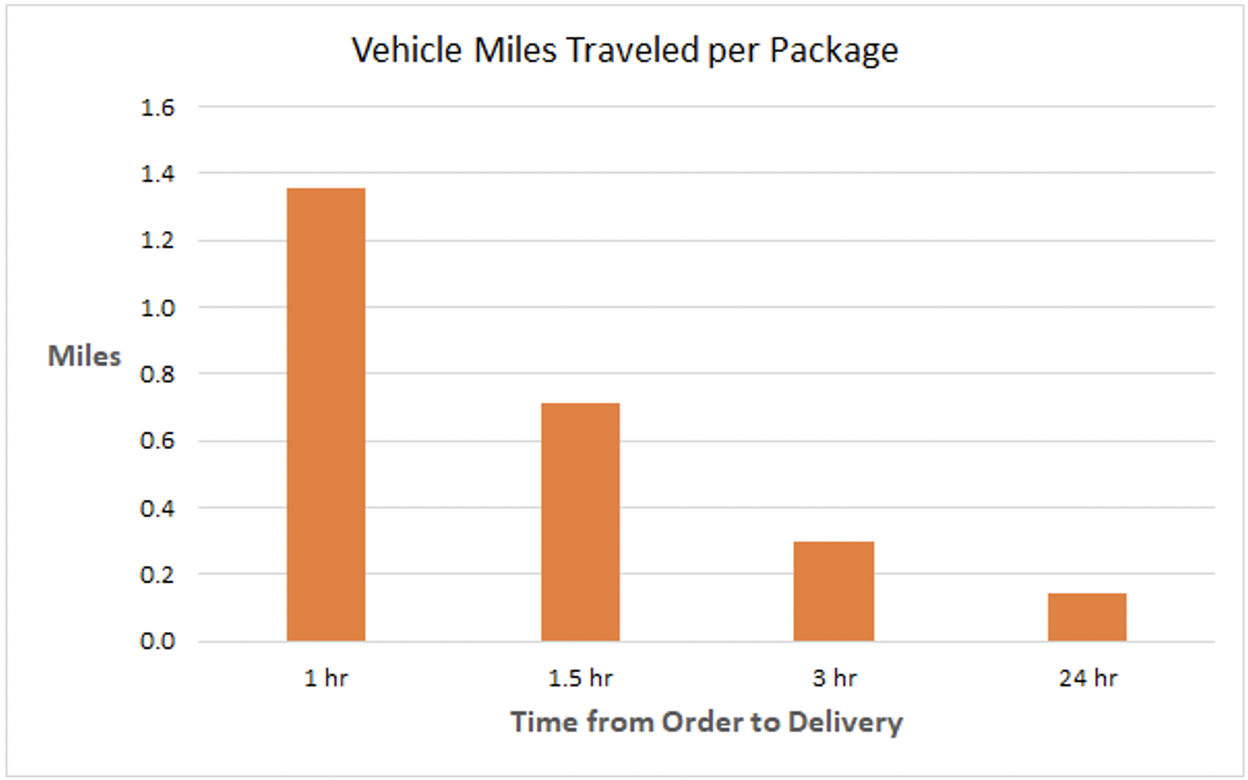 Chart showing vehicle miles traveled per package