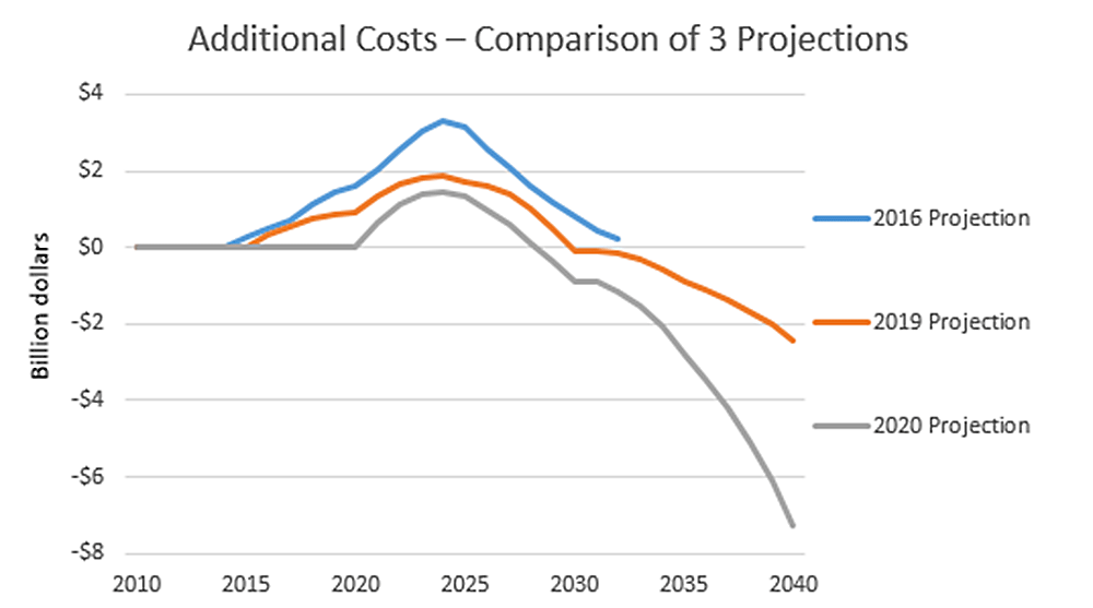 Additional Costs - Comparison of 3 Projects