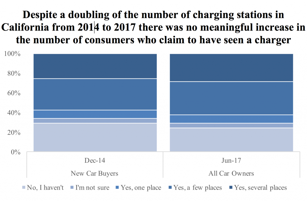 Consumer Charger Visibility - 2014 vs. 2017