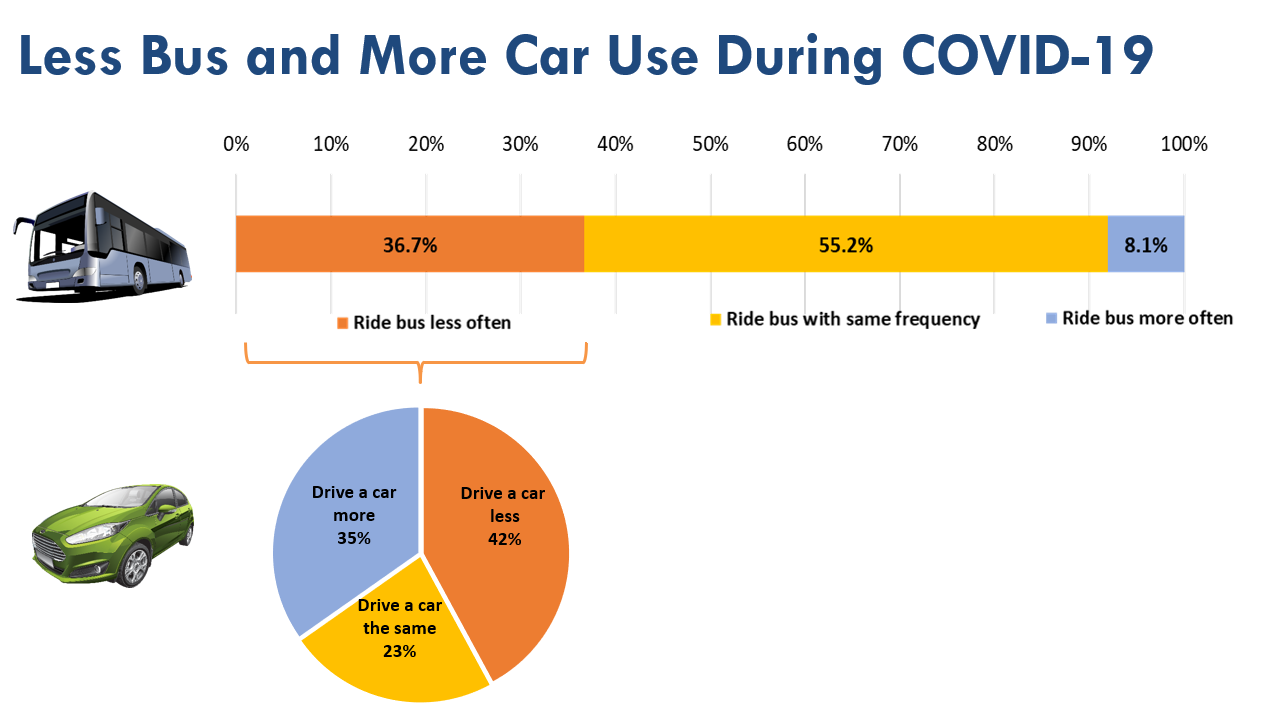 Less Bus and More Car Use During COVID-19
