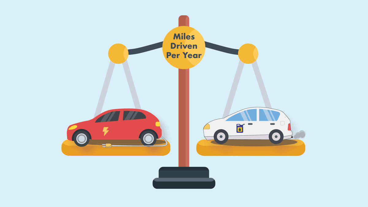 "Illustration of EVs balanced on a scale with label ""Miles Driven per Year"""