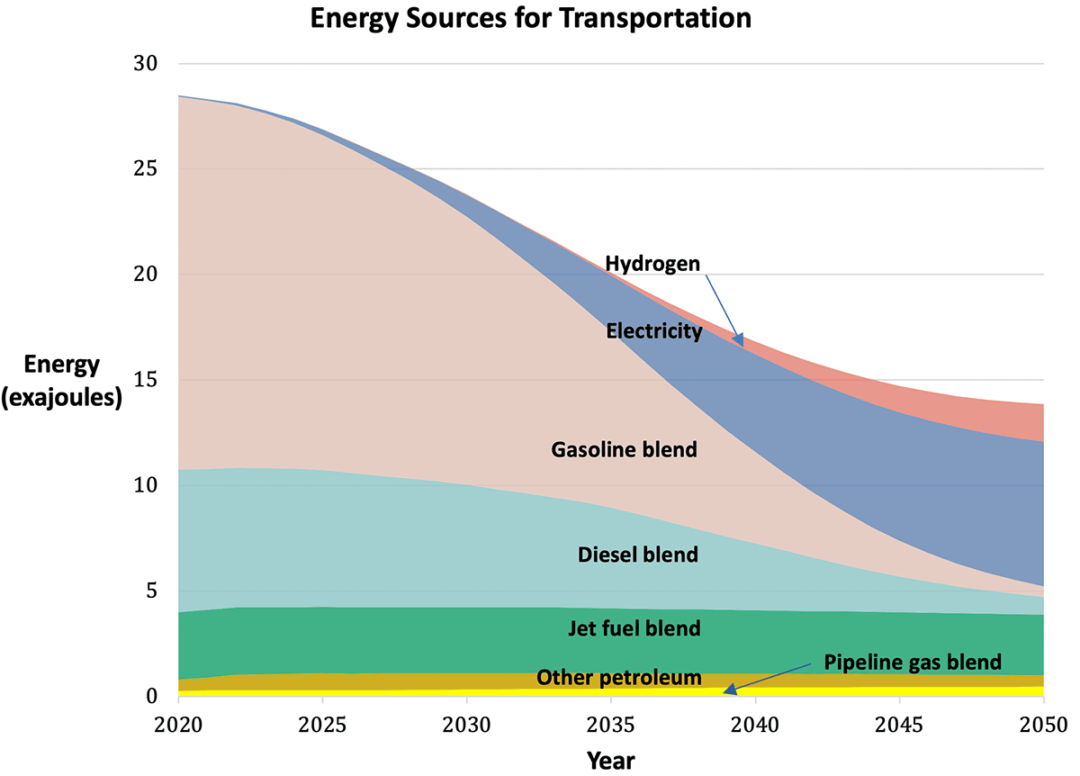 Graph of Energy Sources for Transportation