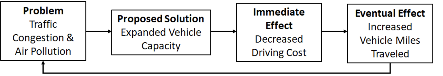 Figure 1. A schematic of the induced travel effect.