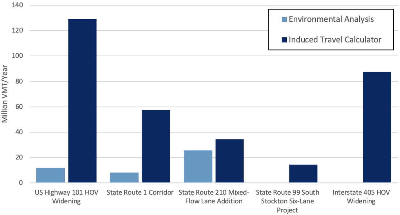 Figure 2. A comparison of induced vehicle miles traveled as estimated in highway expansion projects' environmental analyses (if done) vs. the induced travel calculator.