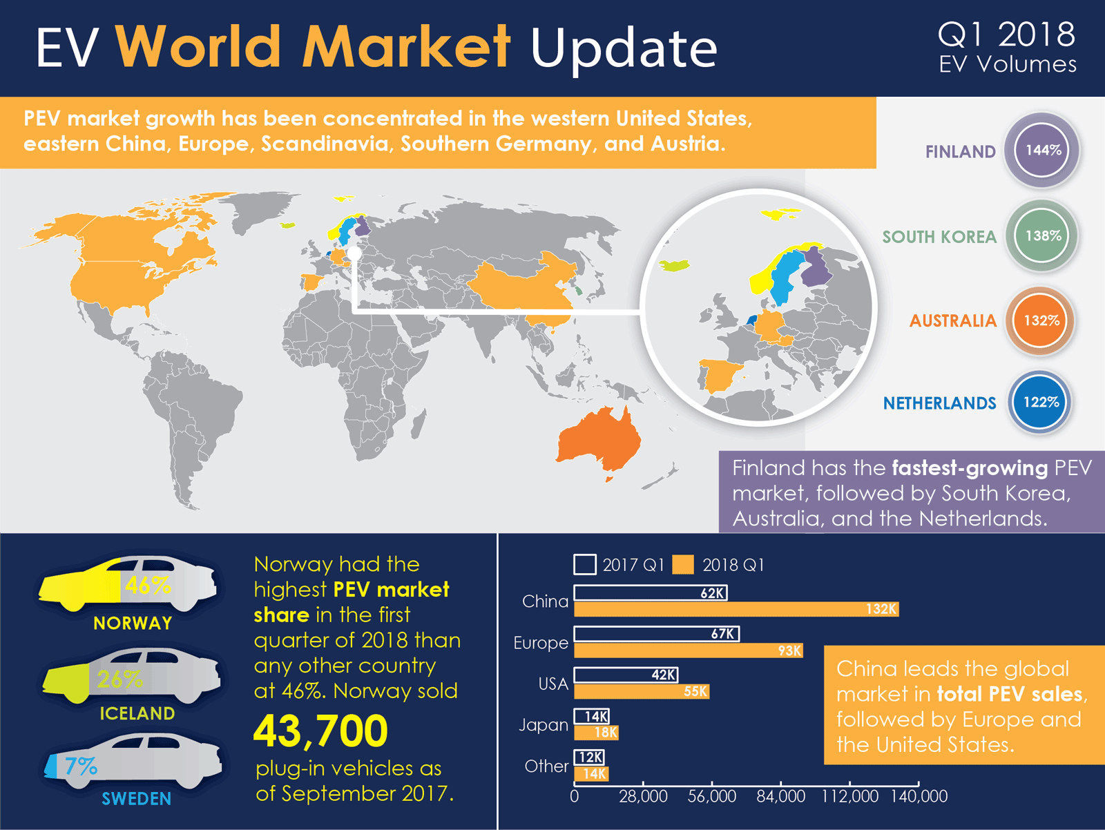 EV World Market Update - 2018 Q1