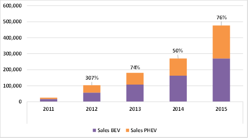 PEV sales in eight largest vehicle markets (annual sales growth rate above bars)