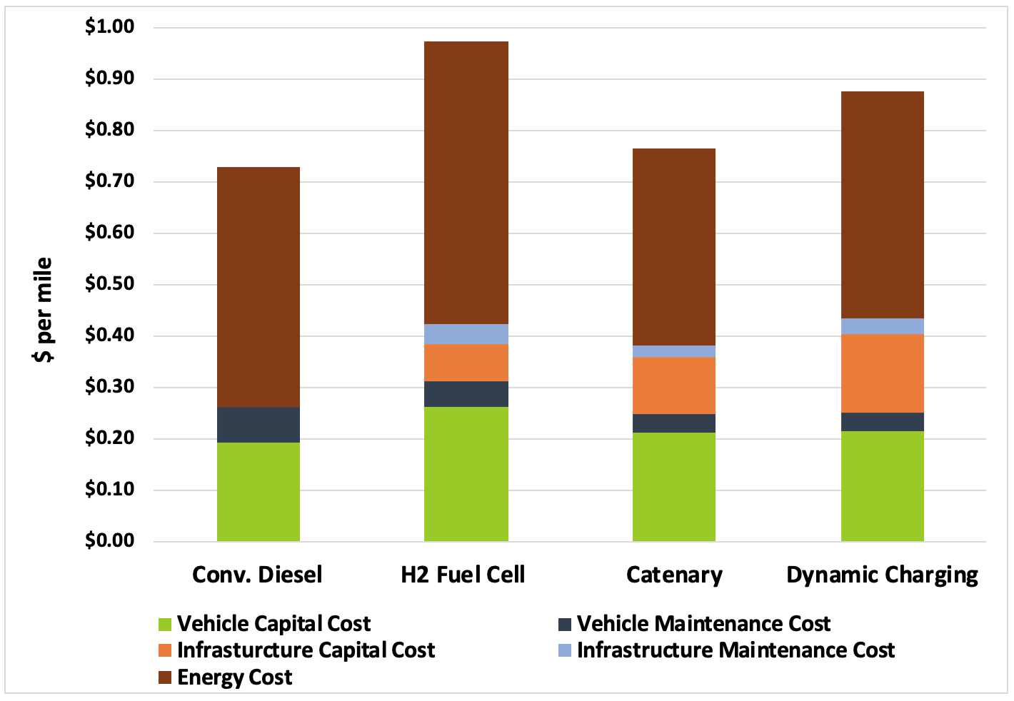 Relative cost per mile of different technologies based on 500 miles of roadway.