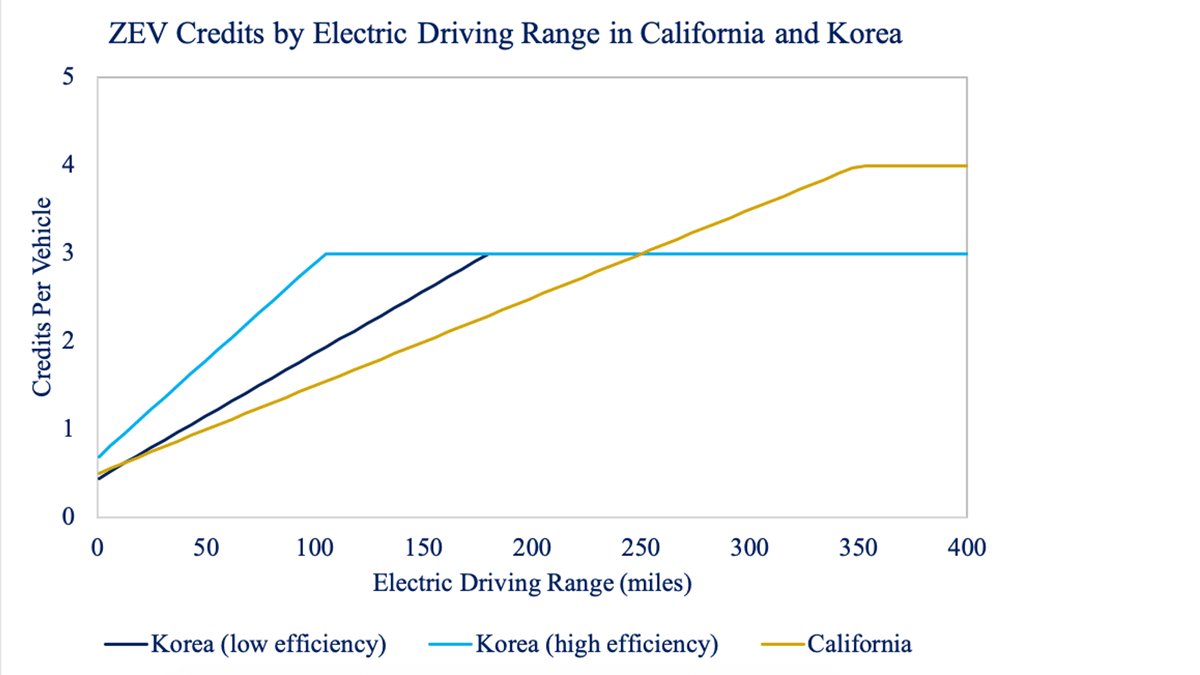ZEV Credits by Electric Driving Range in California and Korea